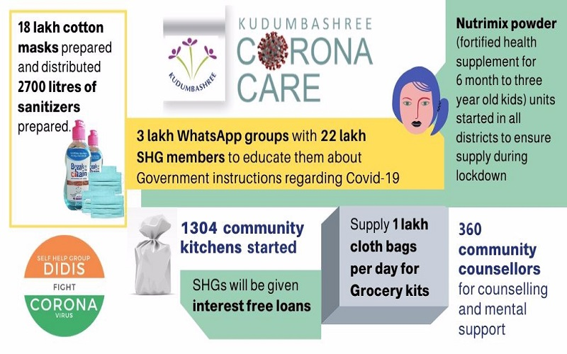 From #facemask & #sanitizer production to #counselling, #community #kitchens and grocery kits, a glimpse into the various commendable initiatives taken by #SHGDidis of #Kudumbashree #Kerala to tackle #COVID19pandemic #SHGDidisFightCovid19  #essentialcommodities #IndiaFightsCorona