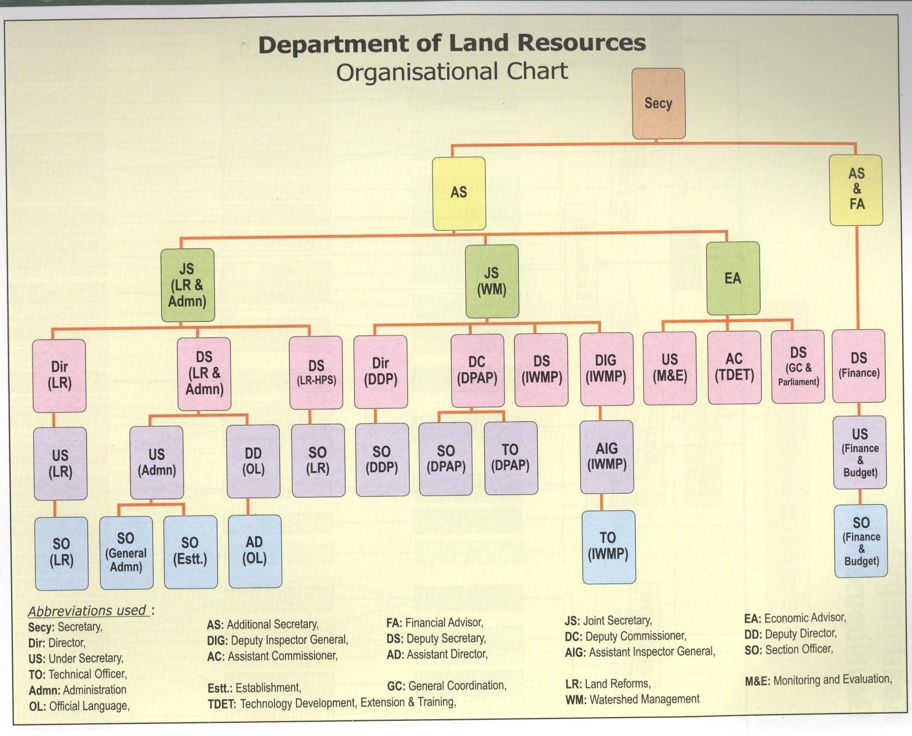 About the ministry ministry of rural development goi organisation nvjuhfo Image collections